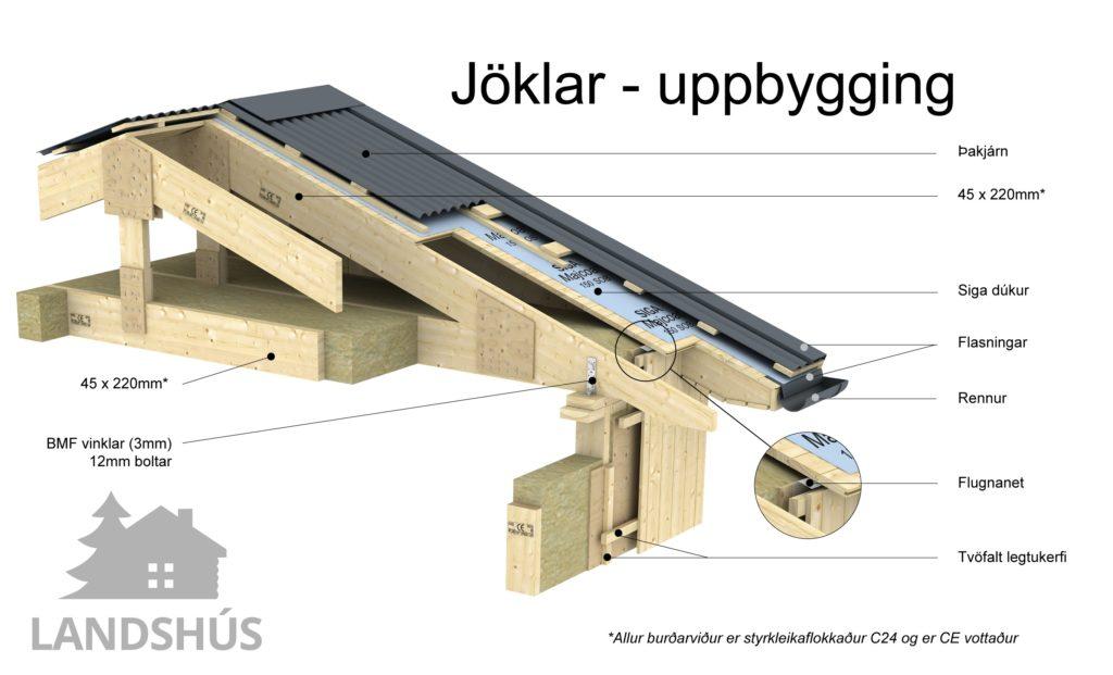 Jöklar - Uppbygging - Þak og veggir